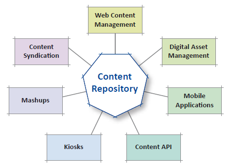 Content-Repository