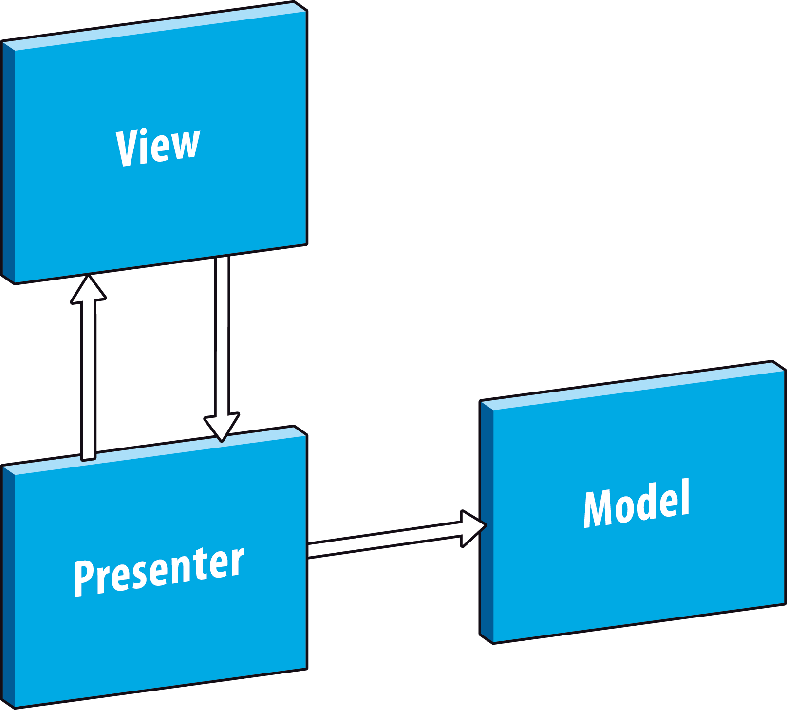 Priocept » Implementing Model-View-Presenter on Android – Part 1